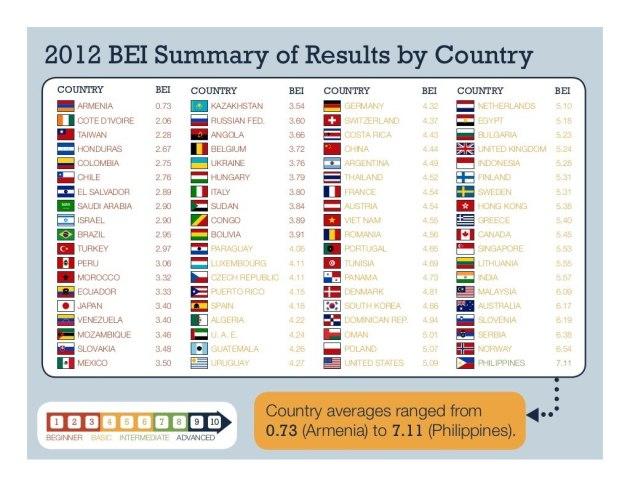 business english index 2012
