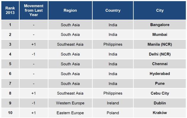 Tholons 2013 Top Outsourcing Destinations