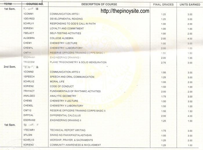sample enginering grades