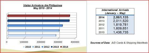 2014 philippine tourism statistics