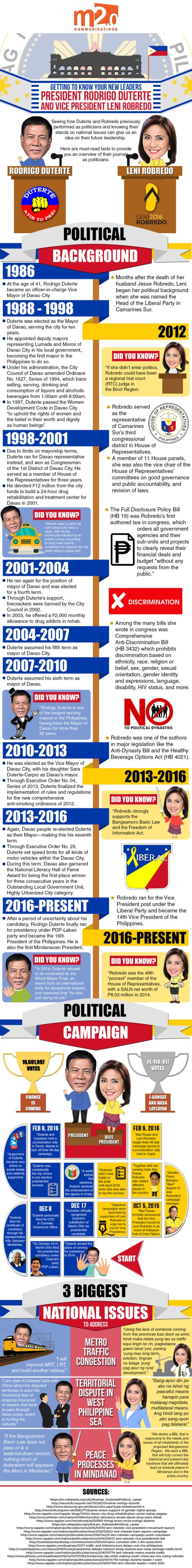 GETTING TO KNOW YOUR NEW LEADERS: President Rodrigo Duterte and Vice President Leni Robredo