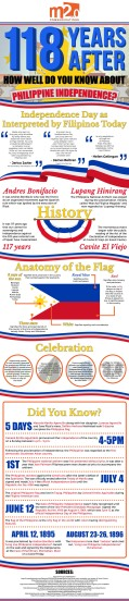 4a324-117yearsafter3ahowwelldoyouknowaboutphilippineindependence3f