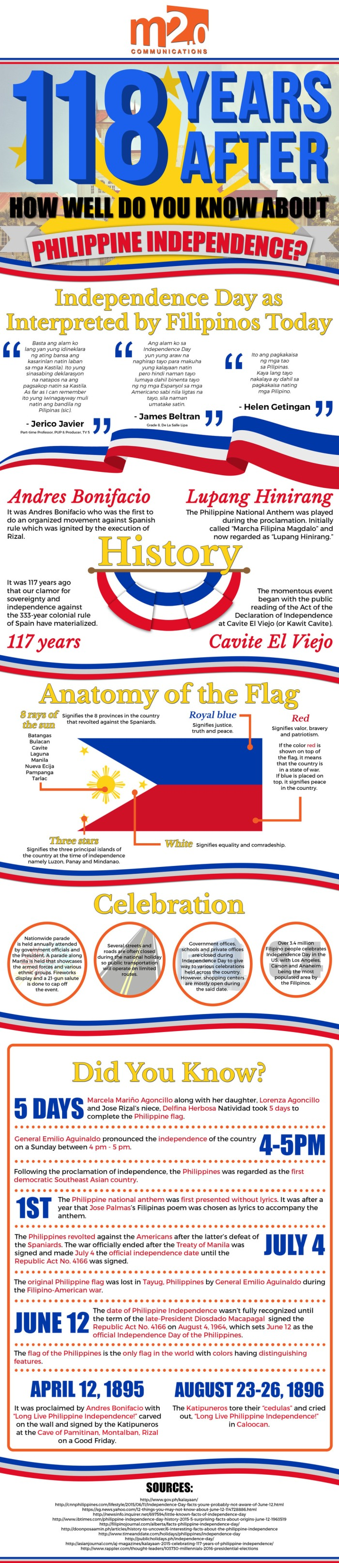 118 Years After: How Well Do You Know About Philippine Independence?