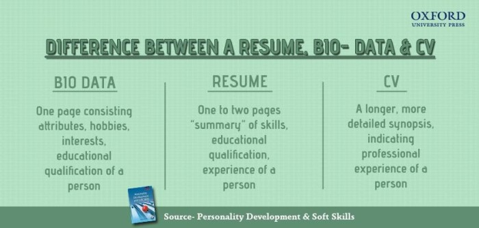 pagkakaiba ng bio-data, resume at curriculum vitae